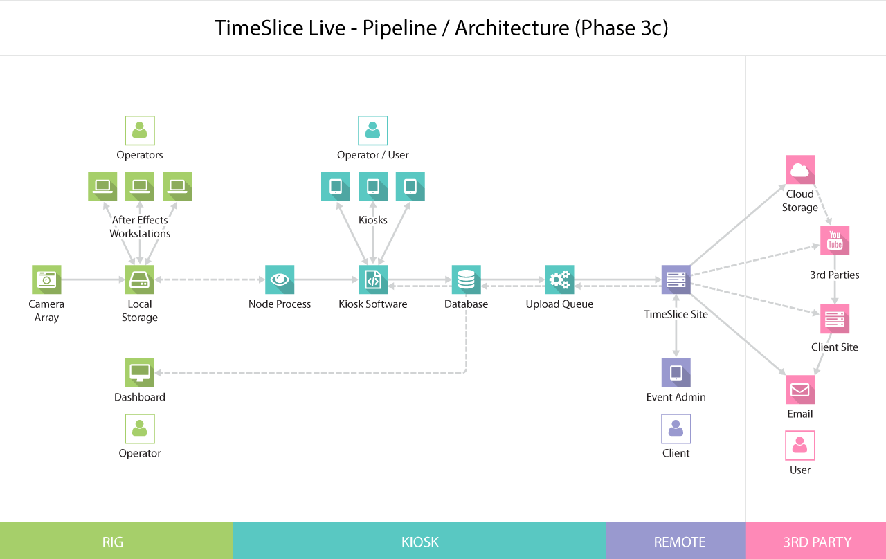 Timeslice system diagram (Phase 3c)